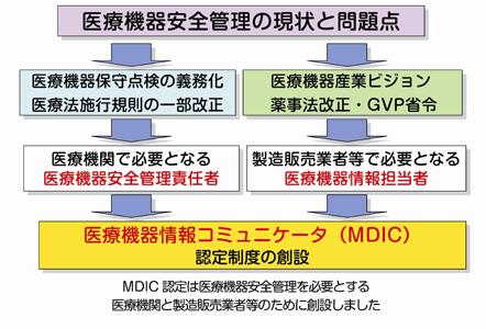 医療機器安全管理の現状と問題点